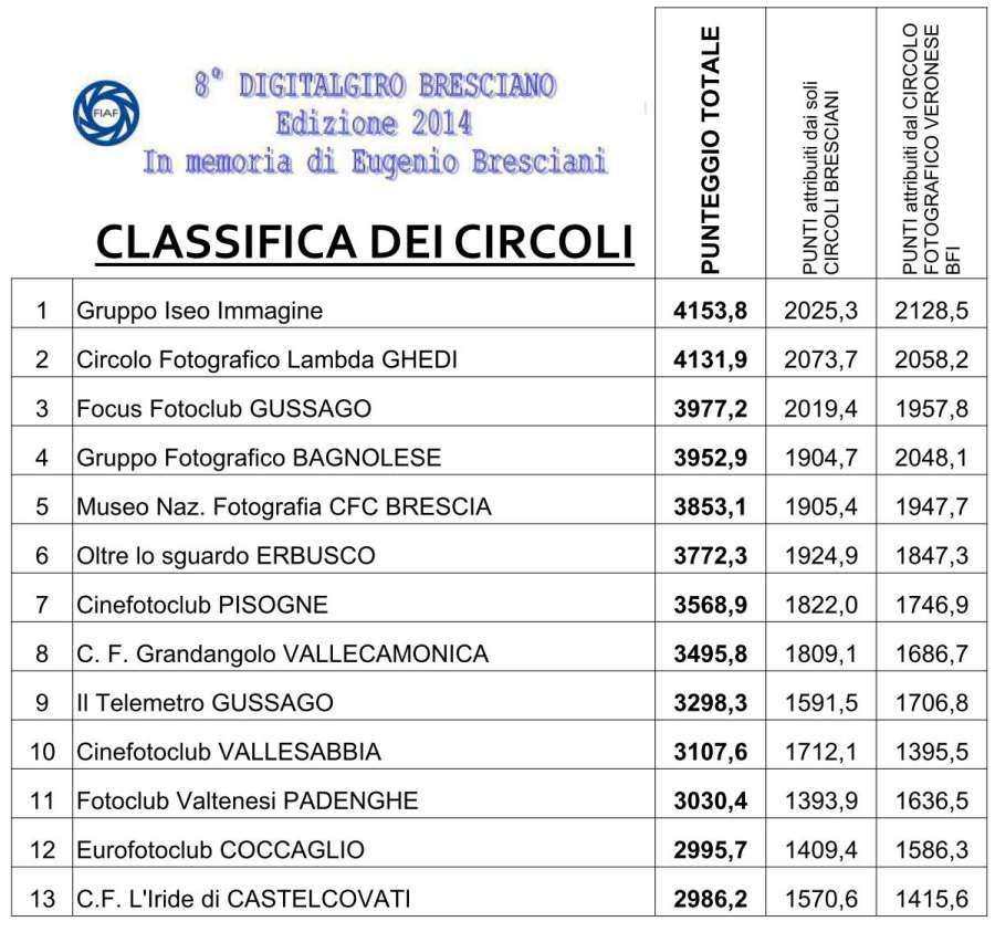 classifica digitalgiro